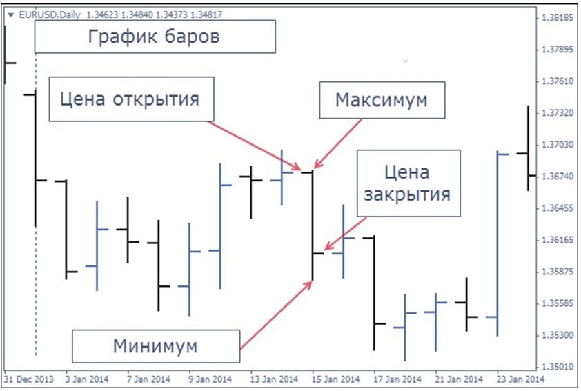 Описание смысла барного графика на Форекс