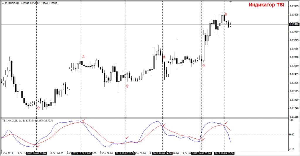 Сигналы для входа в рынок по индикатору TSI MACD
