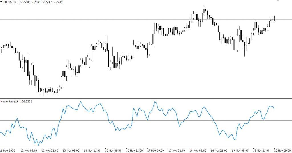 Индикатор Momentum на графике