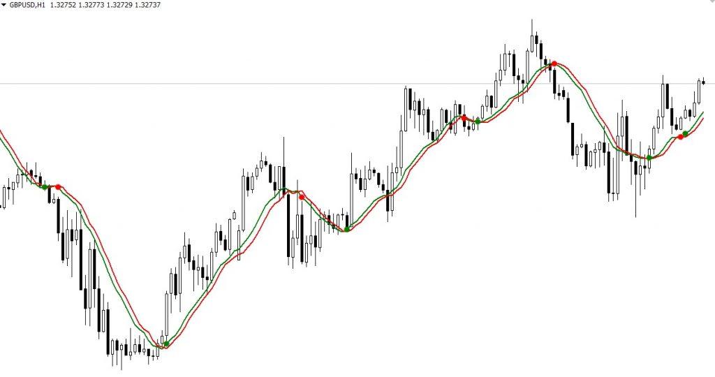 Индикатор Q2MA на графике