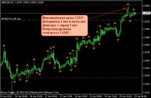 Выставление Stop Loss и Take Profit на примере GBP/USD