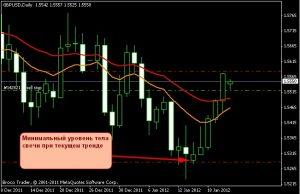 Выставление Take Profit на примере GBP/USD