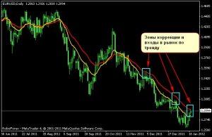 Определение коррекции тренда с помощью индикатора MA