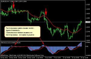 Определение коррекции тренда с помощью индикатора MAСD