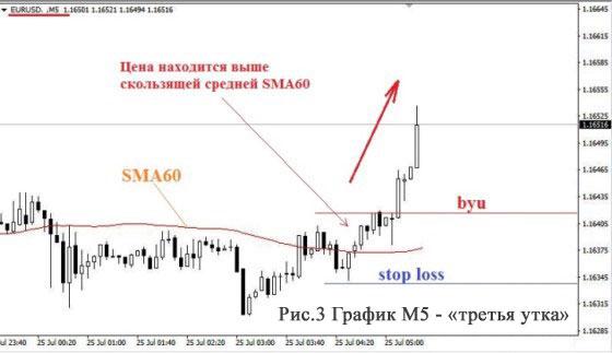 Торговая стратегия Форекс «Три утки»: третья утка