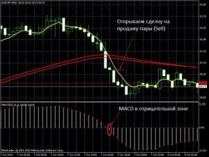 "Сделка на продажу по стратегии ""Метод Пуриа"""